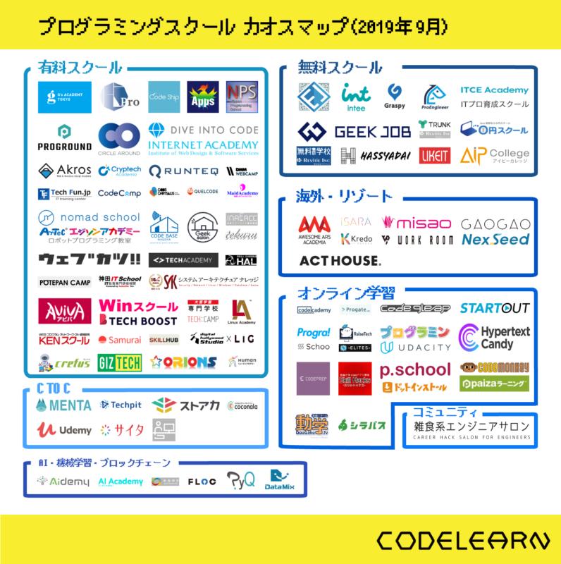 コードラン_プログラミングスクール_カオスマップ